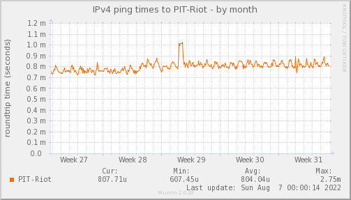 ping_PIT_Riot-month