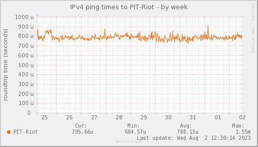 ping_PIT_Riot-week