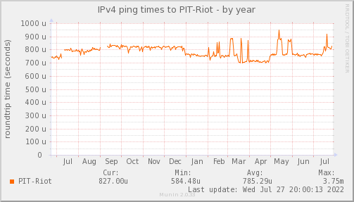 ping_PIT_Riot-year
