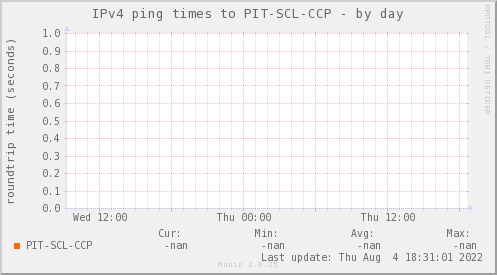 ping_PIT_SCL_CCP-day.png