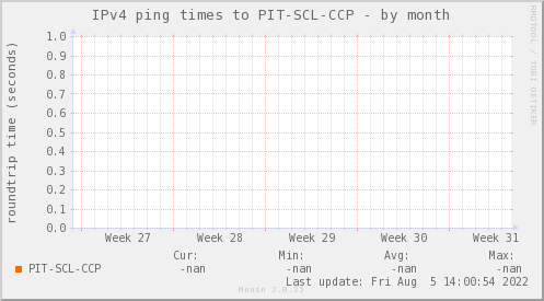 ping_PIT_SCL_CCP-month