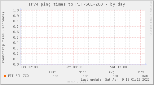 ping_PIT_SCL_ZCO-day.png