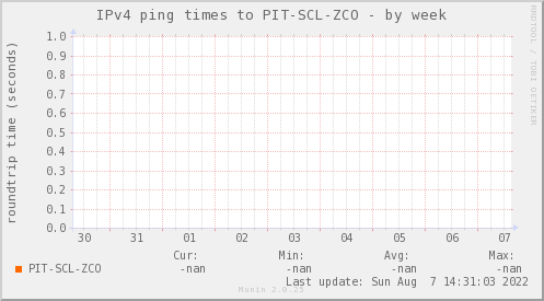 ping_PIT_SCL_ZCO-week