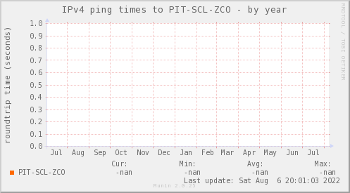 ping_PIT_SCL_ZCO-year