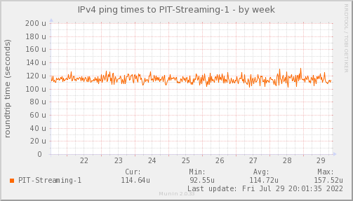 ping_PIT_Streaming_1-week