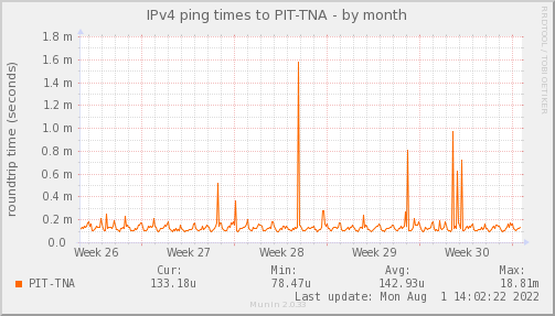 ping_PIT_TNA-month