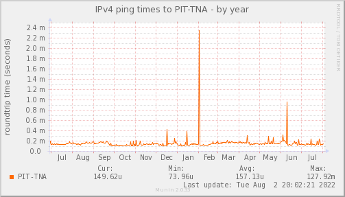ping_PIT_TNA-year