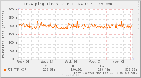 ping_PIT_TNA_CCP-month