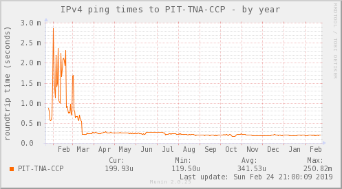 ping_PIT_TNA_CCP-year