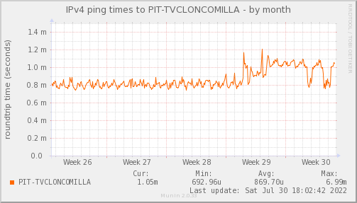 ping_PIT_TVCLONCOMILLA-month