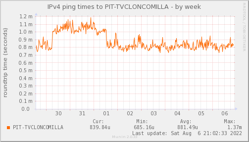 ping_PIT_TVCLONCOMILLA-week