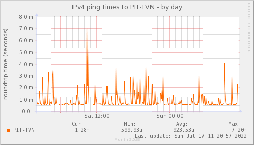 ping_PIT_TVN-day.png