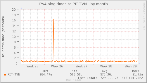 ping_PIT_TVN-month.png