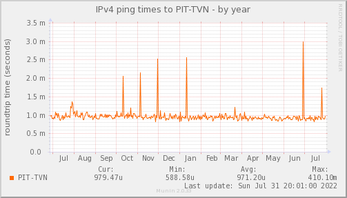 ping_PIT_TVN-year.png
