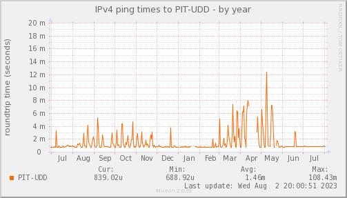 ping_PIT_UDD-year