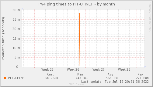 ping_PIT_UFINET-month.png