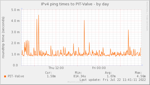 ping_PIT_Valve-day.png