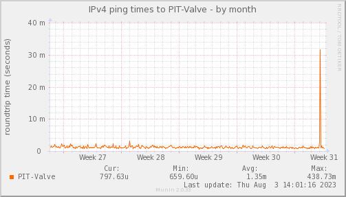ping_PIT_Valve-month