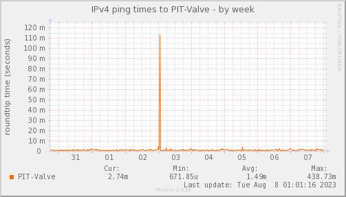 ping_PIT_Valve-week