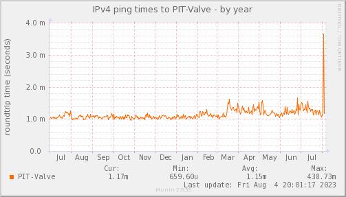 ping_PIT_Valve-year