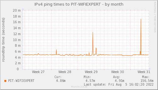 ping_PIT_WIFIEXPERT-month