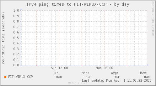 ping_PIT_WIMUX_CCP-day.png
