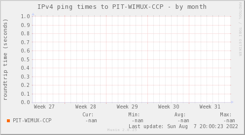 ping_PIT_WIMUX_CCP-month