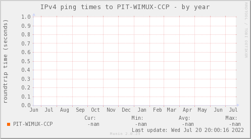 ping_PIT_WIMUX_CCP-year