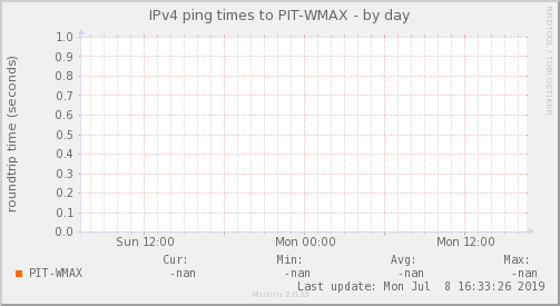 ping_PIT_WMAX-day.png