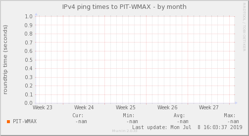 ping_PIT_WMAX-month