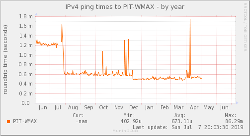 ping_PIT_WMAX-year