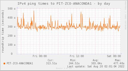 ping_PIT_ZCO_ANACONDA1-day.png
