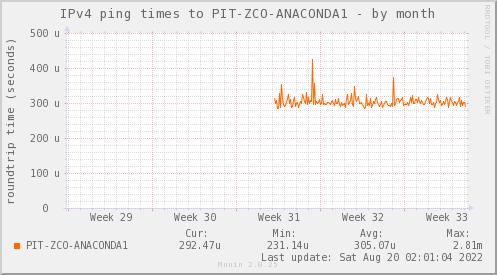 ping_PIT_ZCO_ANACONDA1-month