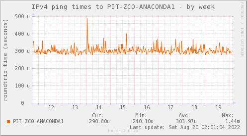 ping_PIT_ZCO_ANACONDA1-week