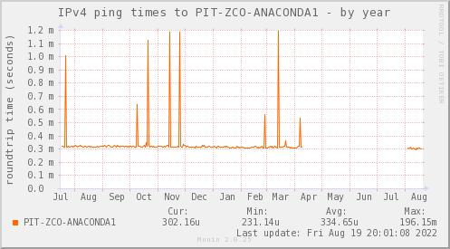 ping_PIT_ZCO_ANACONDA1-year