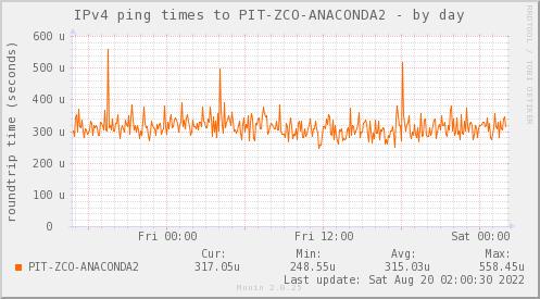 ping_PIT_ZCO_ANACONDA2-day.png