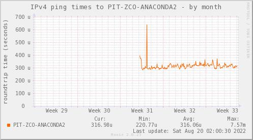 ping_PIT_ZCO_ANACONDA2-month