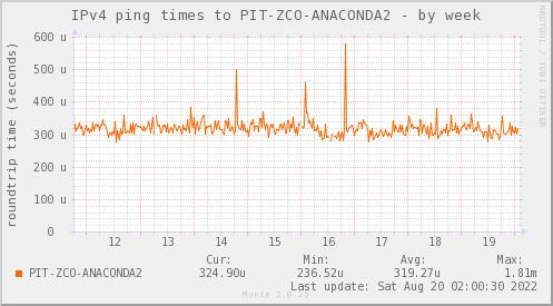 ping_PIT_ZCO_ANACONDA2-week
