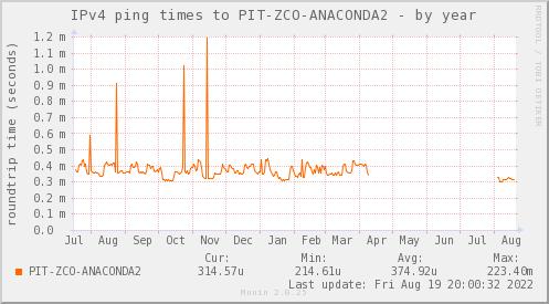 ping_PIT_ZCO_ANACONDA2-year