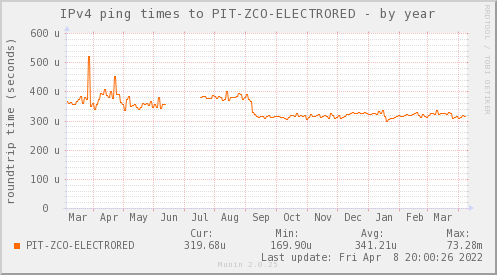 ping_PIT_ZCO_ELECTRORED-year