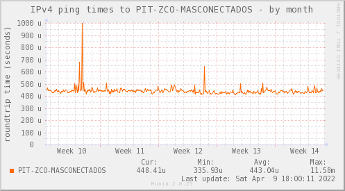 ping_PIT_ZCO_MASCONECTADOS-month