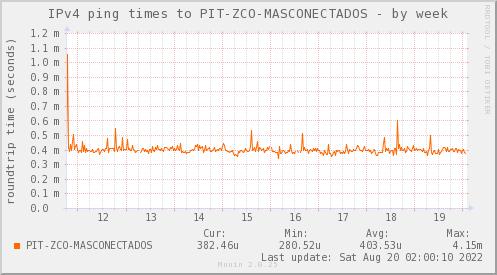 ping_PIT_ZCO_MASCONECTADOS-week