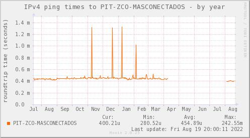 ping_PIT_ZCO_MASCONECTADOS-year