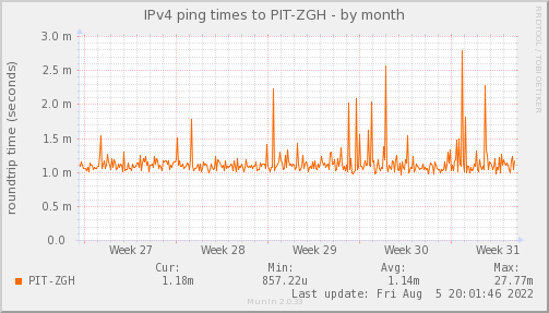 ping_PIT_ZGH-month
