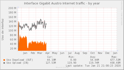 snmp_MKT_AUSTRO_PIT_Chile_Red_if_percent_AUSTRO_PIT-year.png