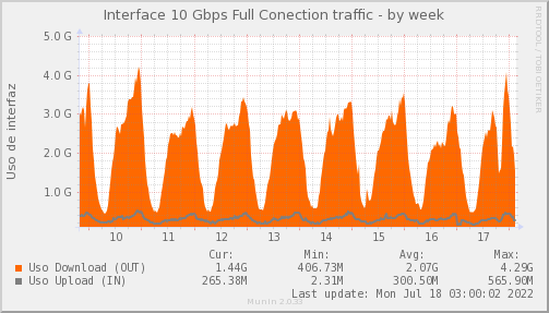 snmp_MKT_FULLCONECTION_PIT_Chile_Red_if_percent_FULLCONECTION_PIT-week.png