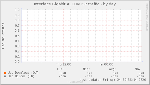 Psnmp_MKT_TK_CT_PIT_Chile_Red_if_percent_ALCOM_PIT-day.png
