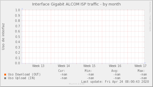 snmp_MKT_TK_CT_PIT_Chile_Red_if_percent_ALCOM_PIT-month.png