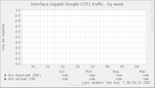 snmp_MKT_TNA_CCP_PIT_Chile_Red_if_percent_Google_CCP1-week