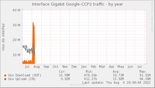 snmp_MKT_TNA_CCP_PIT_Chile_Red_if_percent_Google_CCP2-year
